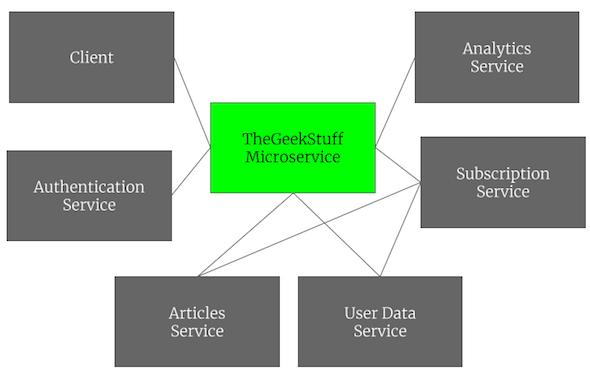 Introduction to Microservices Architecture vs SOA vs ...