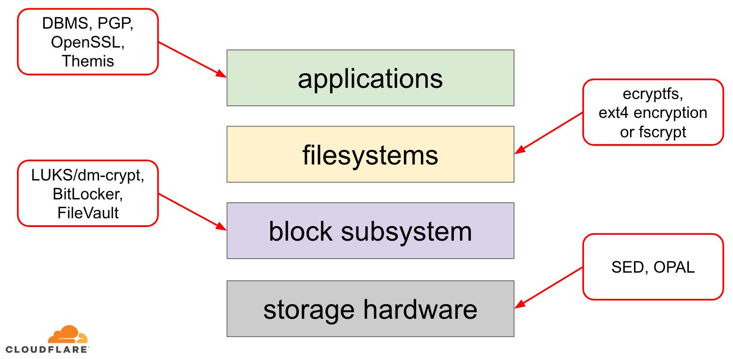 /storage-stack